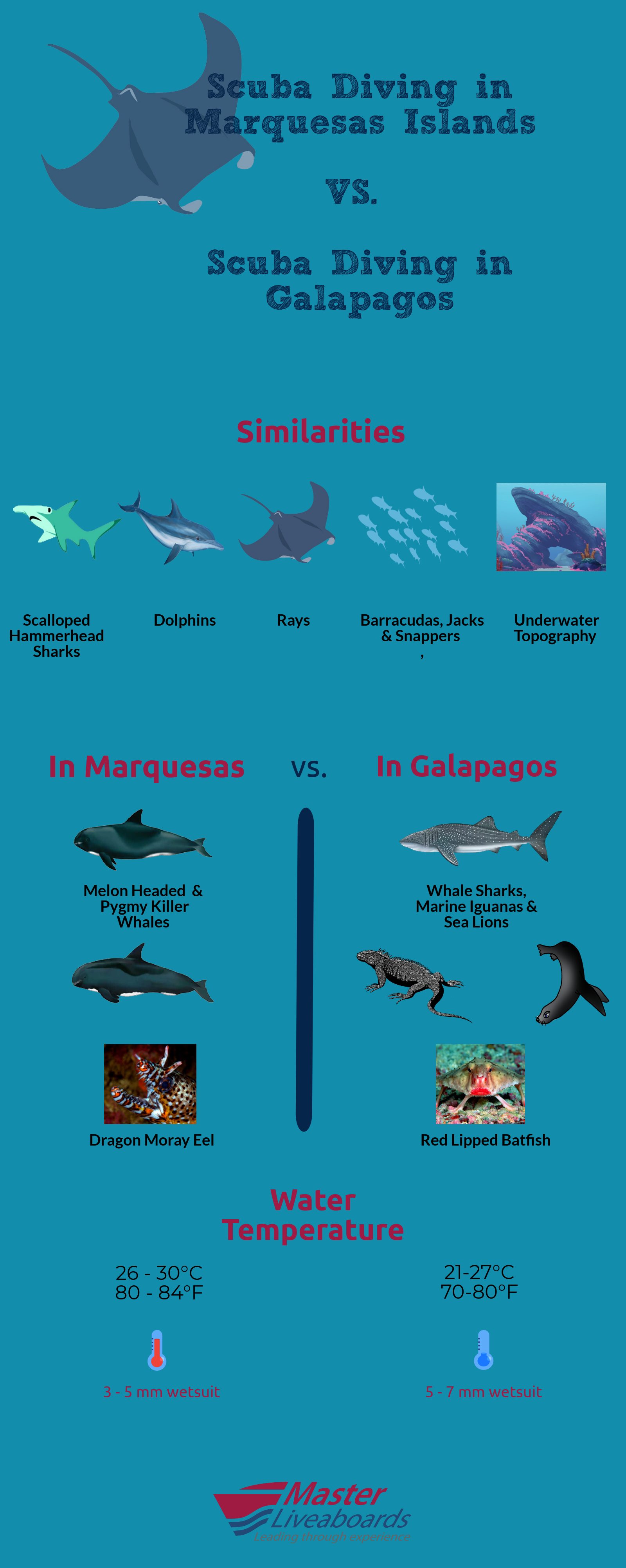 Differences and similarities between diving the Marquesas Islands and diving the Galapagos.